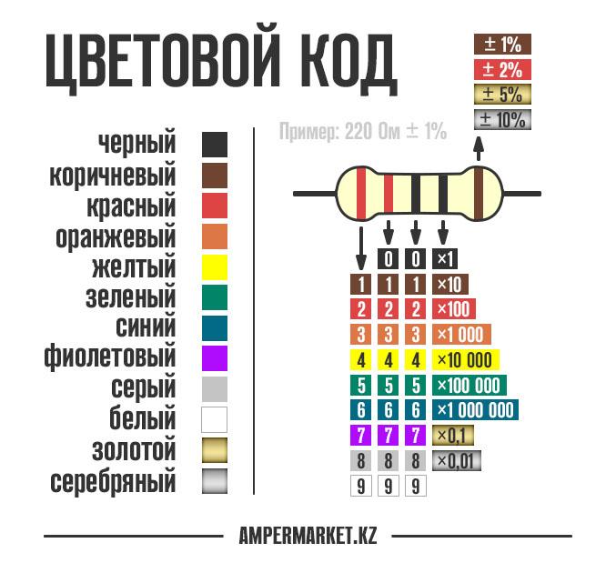 резистор как определить его мощность по цветам коротко, сорта укропа